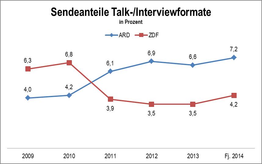 Talk ARD ZDF Programmbericht ALM 2010 - Fj2014